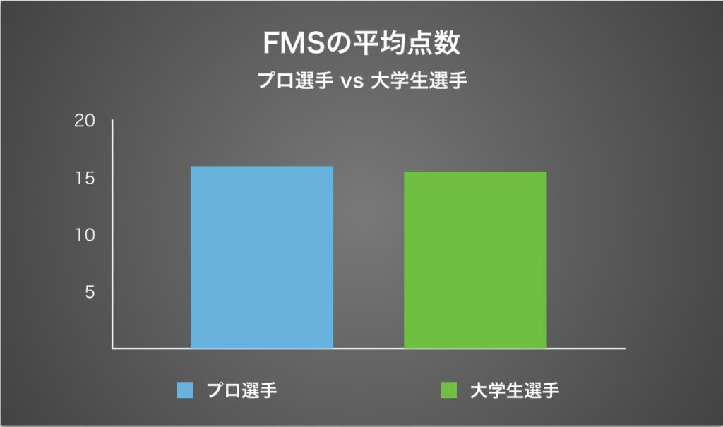 Atlas Online Fitness FMSの平均点数