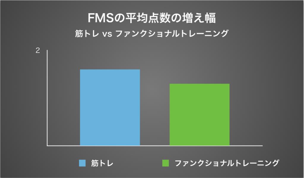Atlas Online Fitness FMSの平均点数の増え幅