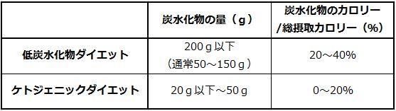 表:低炭水化物ダイエットの分類