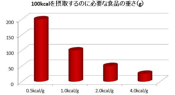 食品のエネルギー密度と食品の重さ
